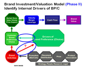 brand valuation model