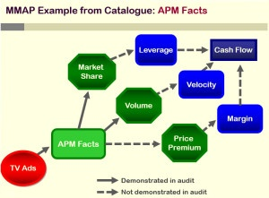 MMAP APM Facts