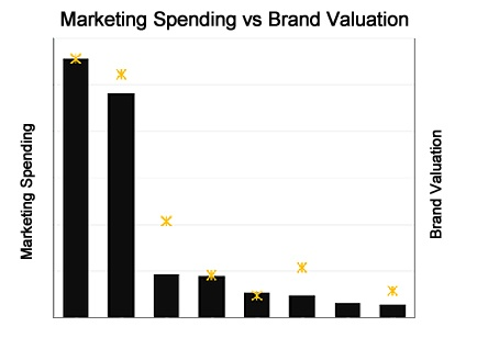 Marketing Spending vs Brand Valuation